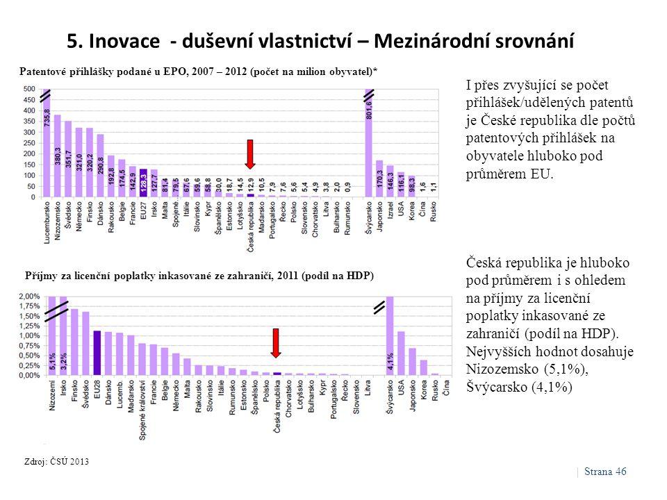 5. Inovace - duševní vlastnictví – Mezinárodní srovnání Zdroj: ČSÚ 2013 I přes zvyšující se počet přihlášek/udělených patentů je České republika dle p