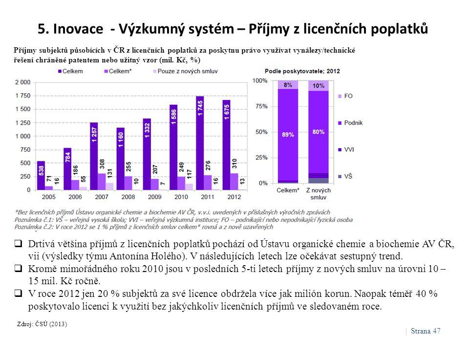 5. Inovace - Výzkumný systém – Příjmy z licenčních poplatků Zdroj: ČSÚ (2013)  Drtivá většina příjmů z licenčních poplatků pochází od Ústavu organick