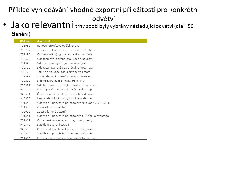 Příklad vyhledávání vhodné exportní příležitosti pro konkrétní odvětví Jako relevantní trhy zboží byly vybrány následující odvětví (dle HS6 členění):