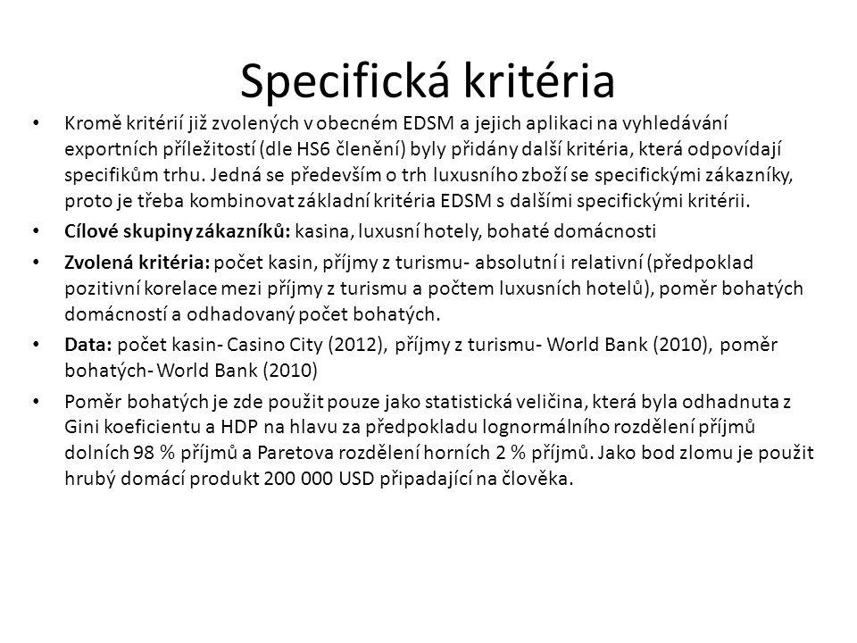 Specifická kritéria Kromě kritérií již zvolených v obecném EDSM a jejich aplikaci na vyhledávání exportních příležitostí (dle HS6 členění) byly přidán