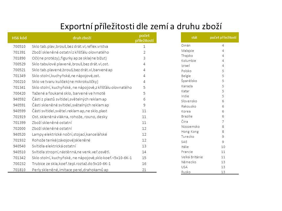 Exportní příležitosti dle zemí a druhu zboží HS6 kóddruh zboží počet příležitostí 700510Sklo tab.plav,brouš,bez drát.vl,reflex.vrstva1 701391Zboží skl