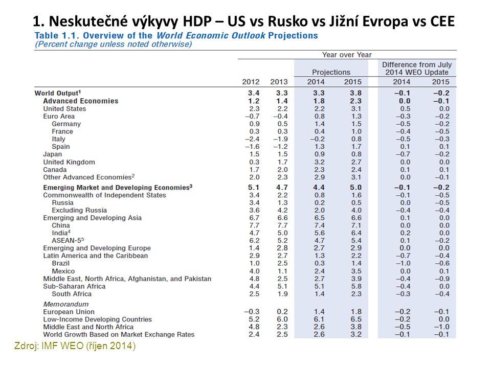 1. Neskutečné výkyvy HDP – US vs Rusko vs Jižní Evropa vs CEE Zdroj: IMF WEO (říjen 2014)