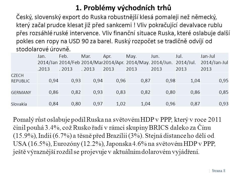 1. Problémy východních trhů Český, slovenský export do Ruska robustnější klesá pomaleji než německý, který začal prudce klesat již před sankcemi ! Vli