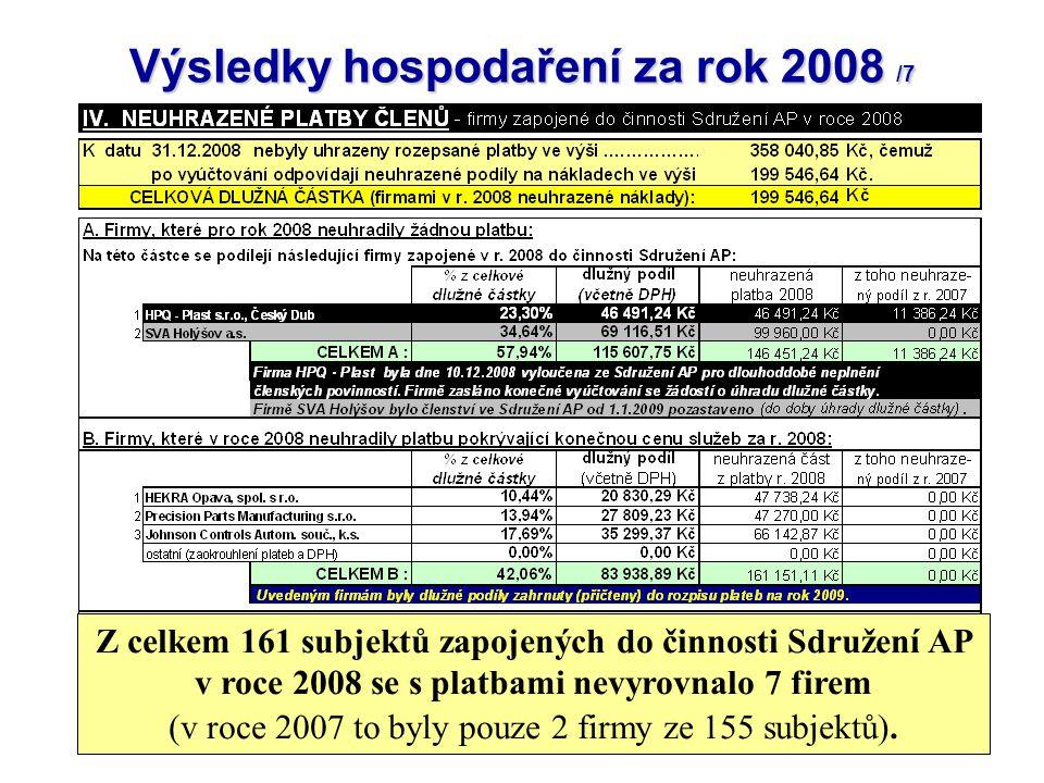 11 Výsledky hospodaření za rok 2008 /7 Z celkem 161 subjektů zapojených do činnosti Sdružení AP v roce 2008 se s platbami nevyrovnalo 7 firem (v roce 2007 to byly pouze 2 firmy ze 155 subjektů).