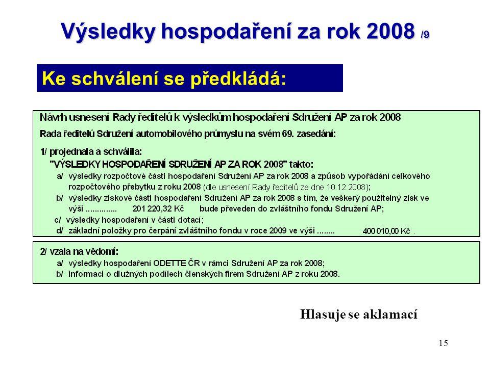 15 Výsledky hospodaření za rok 2008 /9 Ke schválení se předkládá: Hlasuje se aklamací
