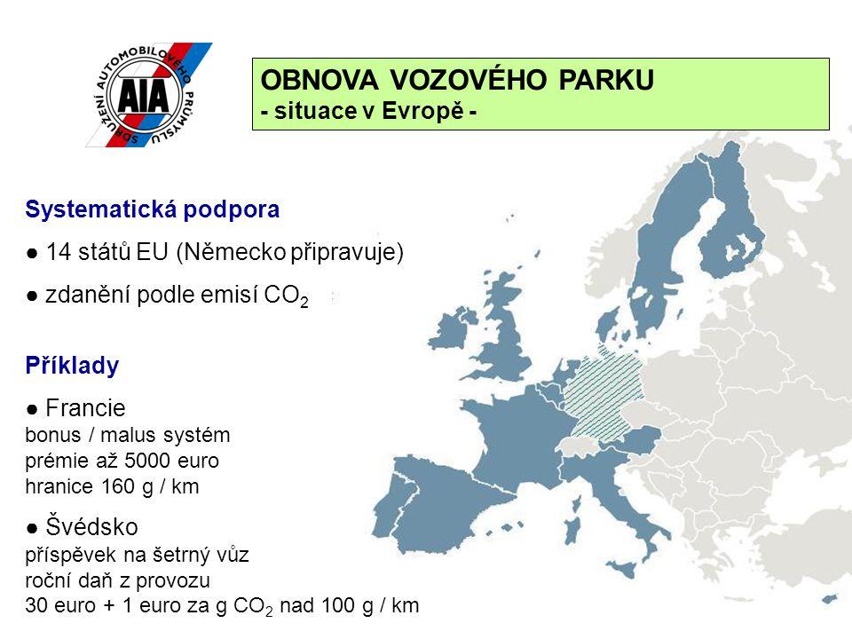 25 Systematická podpora ● 14 států EU (Německo připravuje) ● zdanění podle emisí CO 2 Příklady ● Francie bonus / malus systém prémie až 5000 euro hranice 160 g / km ● Švédsko příspěvek na šetrný vůz roční daň z provozu 30 euro + 1 euro za g CO 2 nad 100 g / km OBNOVA VOZOVÉHO PARKU - situace v Evropě -