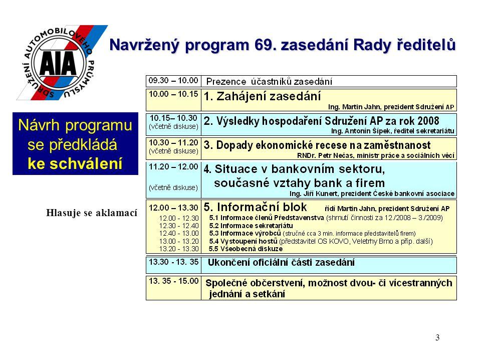 4 Bod programu zasedání: 2.Výsledky hospodaření Sdružení AP za rok 2008 (Ing.
