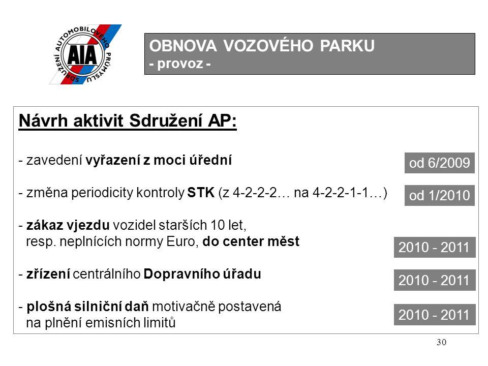 30 OBNOVA VOZOVÉHO PARKU - provoz - Návrh aktivit Sdružení AP: - zavedení vyřazení z moci úřední - změna periodicity kontroly STK (z 4-2-2-2… na 4-2-2-1-1…) - zákaz vjezdu vozidel starších 10 let, resp.