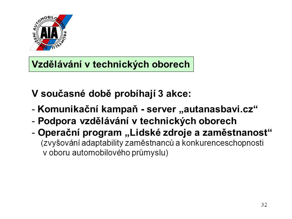 32 Vzdělávání v technických oborech V současné době probíhají 3 akce:.