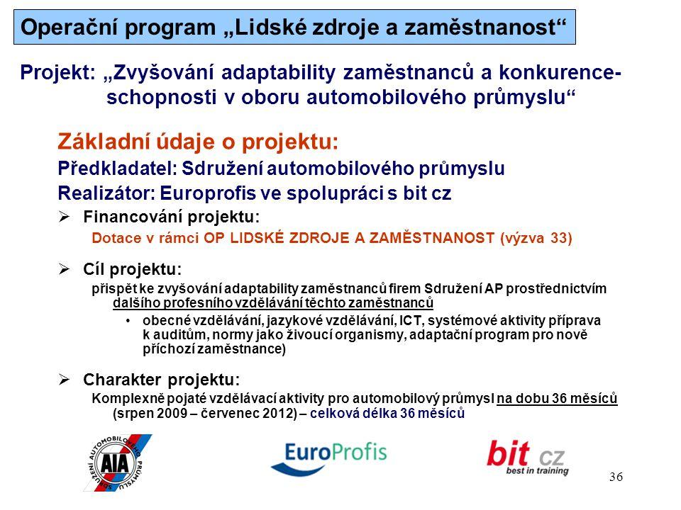 """36 Projekt: """"Zvyšování adaptability zaměstnanců a konkurence- schopnosti v oboru automobilového průmyslu Základní údaje o projektu: Předkladatel: Sdružení automobilového průmyslu Realizátor: Europrofis ve spolupráci s bit cz  Financování projektu: Dotace v rámci OP LIDSKÉ ZDROJE A ZAMĚSTNANOST (výzva 33)  Cíl projektu: přispět ke zvyšování adaptability zaměstnanců firem Sdružení AP prostřednictvím dalšího profesního vzdělávání těchto zaměstnanců obecné vzdělávání, jazykové vzdělávání, ICT, systémové aktivity příprava k auditům, normy jako živoucí organismy, adaptační program pro nově příchozí zaměstnance)  Charakter projektu: Komplexně pojaté vzdělávací aktivity pro automobilový průmysl na dobu 36 měsíců (srpen 2009 – červenec 2012) – celková délka 36 měsíců Operační program """"Lidské zdroje a zaměstnanost"""