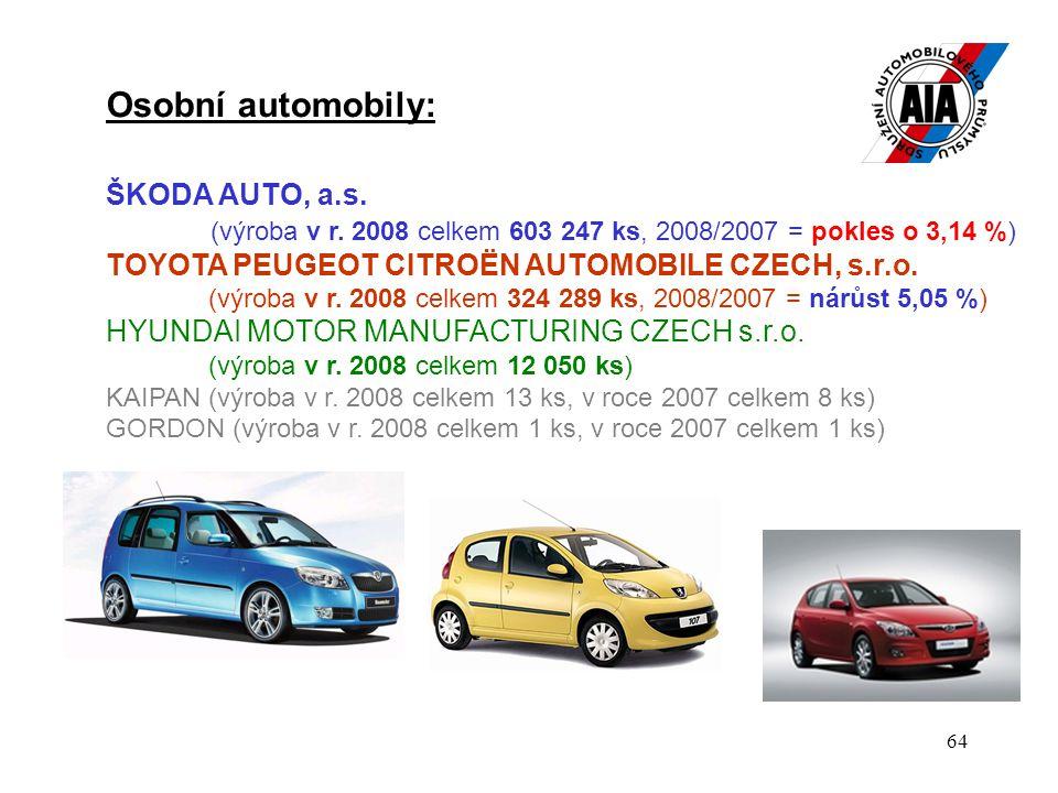 64 Osobní automobily: ŠKODA AUTO, a.s.(výroba v r.