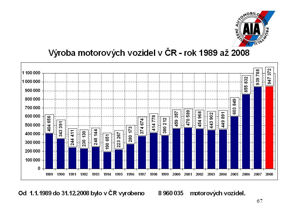 67 Motocykly : JAWA MOTO, s.r.o. (výroba v r. 2008 celkem 1 550 ks, 2008/2007 = pokles o 27,57 %)