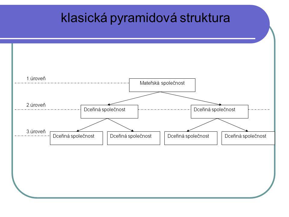 klasická pyramidová struktura Dceřiná společnost 1.úroveň 2.úroveň 3.úroveň Mateřská společnost