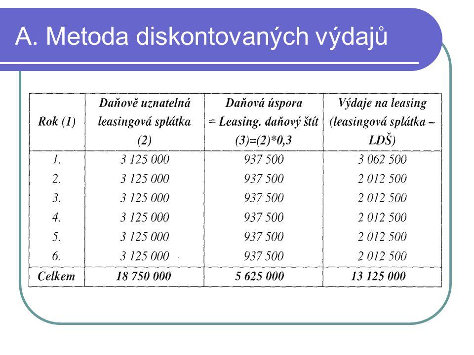 Splátkový plán úvěru Roční platba úvěru = 15 000 000 * umořovatel(6 let 8% pa) = ( 15 000 000 * 0,21632 = 3 244 800 Kč Umořovatel =
