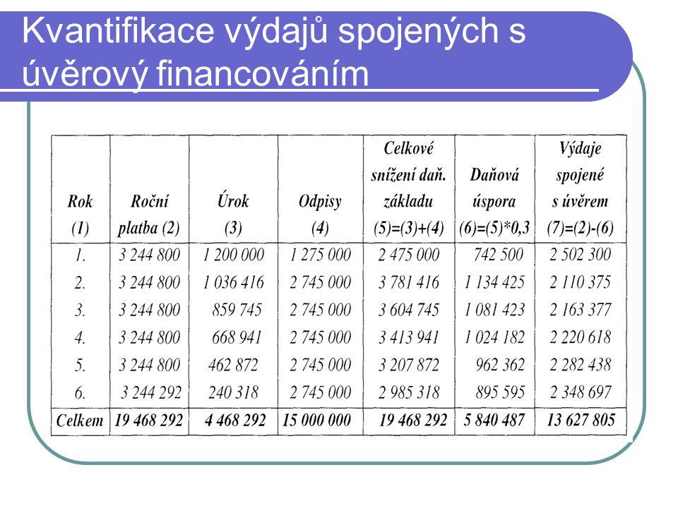 Porovnání obou variant financování (ve zohledněním časové hodnoty peněz.)