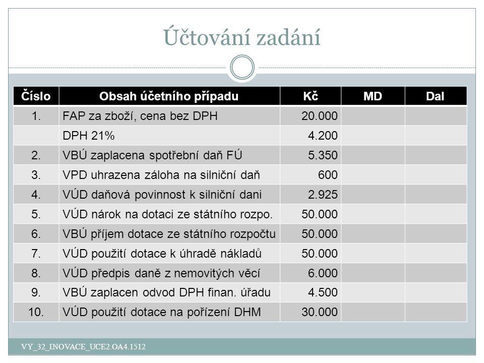 Účtování zadání VY_32_INOVACE_UCE2.OA4.1512 ČísloObsah účetního případuKčMDDal 1.FAP za zboží, cena bez DPH20.000 DPH 21%4.200 2.VBÚ zaplacena spotřební daň FÚ5.350 3.VPD uhrazena záloha na silniční daň600 4.VÚD daňová povinnost k silniční dani2.925 5.VÚD nárok na dotaci ze státního rozpo.50.000 6.VBÚ příjem dotace ze státního rozpočtu50.000 7.VÚD použití dotace k úhradě nákladů50.000 8.VÚD předpis daně z nemovitých věcí6.000 9.VBÚ zaplacen odvod DPH finan.