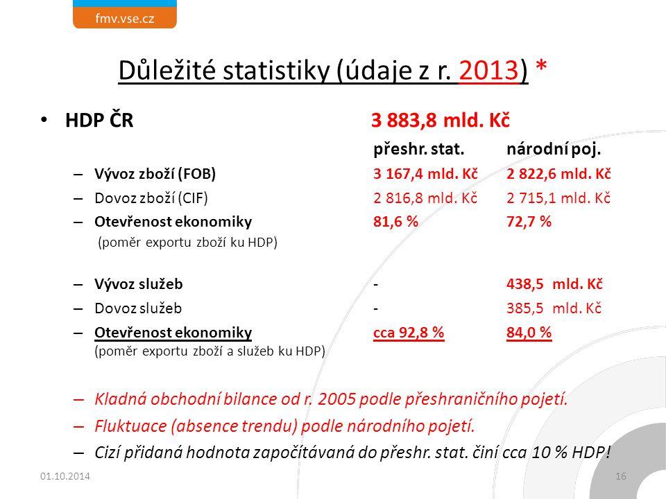 Důležité statistiky (údaje z r. 2013) * HDP ČR 3 883,8 mld. Kč přeshr. stat.národní poj. – Vývoz zboží (FOB)3 167,4 mld. Kč2 822,6 mld. Kč – Dovoz zbo