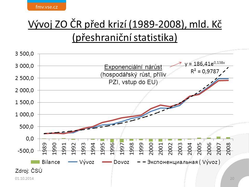 Vývoj ZO ČR před krizí (1989-2008), mld. Kč (přeshraniční statistika) Exponenciální nárůst (hospodářský růst, příliv PZI, vstup do EU) Zdroj: ČSÚ 01.1