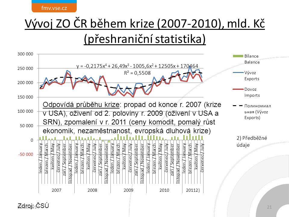 Vývoj ZO ČR během krize (2007-2010), mld. Kč (přeshraniční statistika) Odpovídá průběhu krize: propad od konce r. 2007 (krize v USA), oživení od 2. po