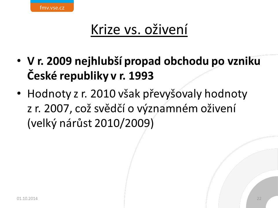 Krize vs. oživení V r. 2009 nejhlubší propad obchodu po vzniku České republiky v r. 1993 Hodnoty z r. 2010 však převyšovaly hodnoty z r. 2007, což svě