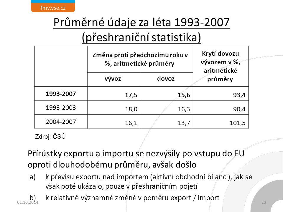 Průměrné údaje za léta 1993-2007 (přeshraniční statistika) Přírůstky exportu a importu se nezvýšily po vstupu do EU oproti dlouhodobému průměru, avšak došlo a)k převisu exportu nad importem (aktivní obchodní bilanci), jak se však poté ukázalo, pouze v přeshraničním pojetí b)k relativně významné změně v poměru export / import Změna proti předchozímu roku v %, aritmetické průměry Krytí dovozu vývozem v %, aritmetické průměry vývoz dovoz 1993-2007 17,515,693,4 1993-2003 18,016,390,4 2004-2007 16,113,7101,5 Zdroj: ČSÚ 01.10.201423