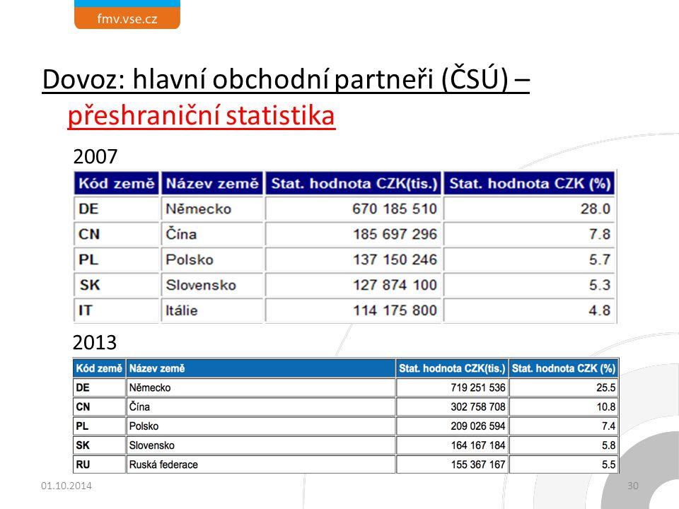 Dovoz: hlavní obchodní partneři (ČSÚ) – přeshraniční statistika 2007 2013 01.10.201430
