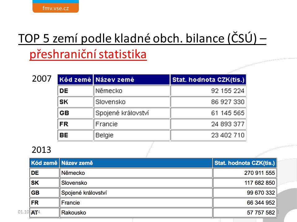TOP 5 zemí podle kladné obch. bilance (ČSÚ) – přeshraniční statistika 2007 2013 3101.10.2014