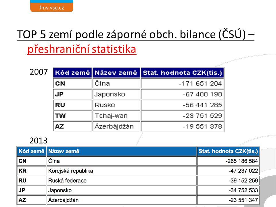 TOP 5 zemí podle záporné obch. bilance (ČSÚ) – přeshraniční statistika 2007 2013 01.10.201432