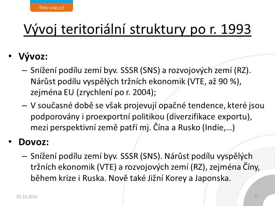 Vývoj teritoriální struktury po r. 1993 Vývoz: – Snížení podílu zemí byv. SSSR (SNS) a rozvojových zemí (RZ). Nárůst podílu vyspělých tržních ekonomik