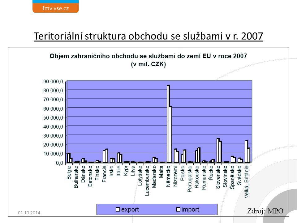 Teritoriální struktura obchodu se službami v r. 2007 Zdroj: MPO 01.10.201440