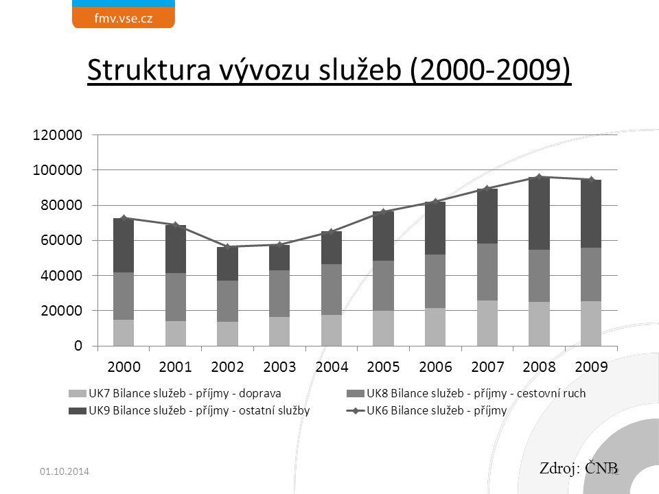 Struktura vývozu služeb (2000-2009) Zdroj: ČNB 01.10.201442