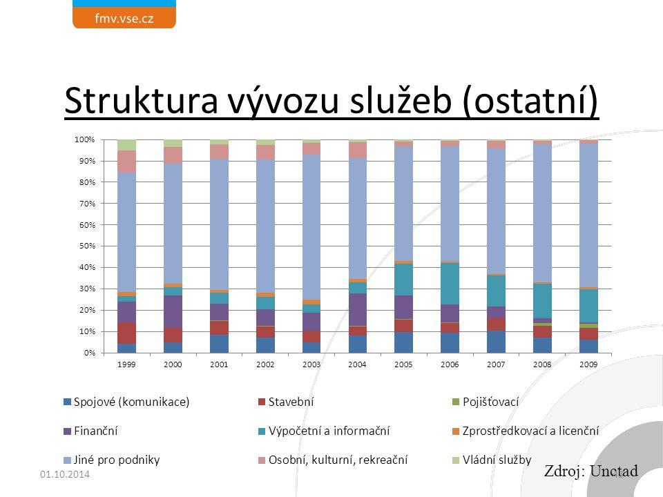 Struktura vývozu služeb (ostatní) Zdroj: Unctad 01.10.201443