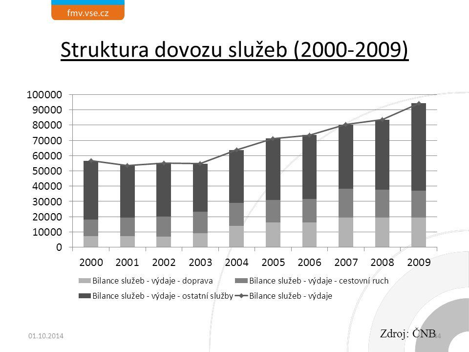 Struktura dovozu služeb (2000-2009) Zdroj: ČNB 01.10.201444