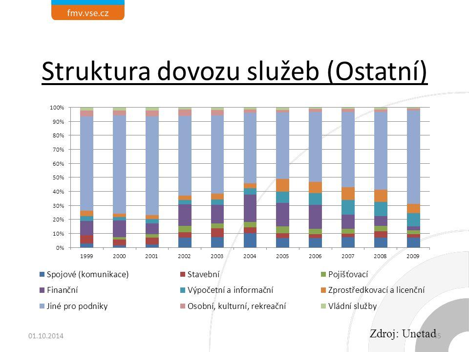 Struktura dovozu služeb (Ostatní) Zdroj: Unctad 01.10.201445