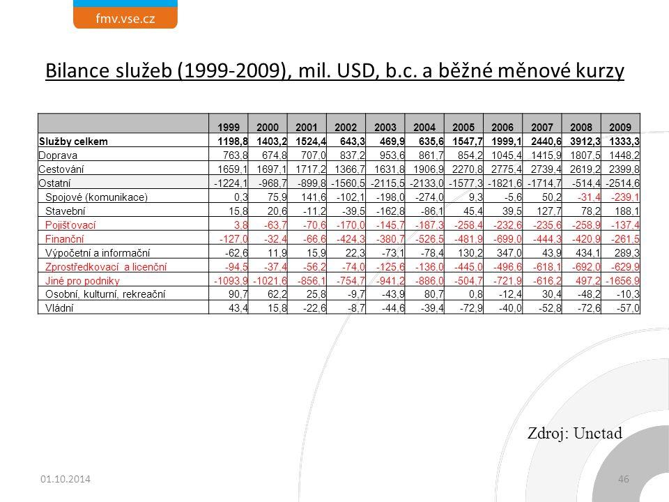 Bilance služeb (1999-2009), mil. USD, b.c. a běžné měnové kurzy 19992000200120022003200420052006200720082009 Služby celkem1198,81403,21524,4643,3469,9