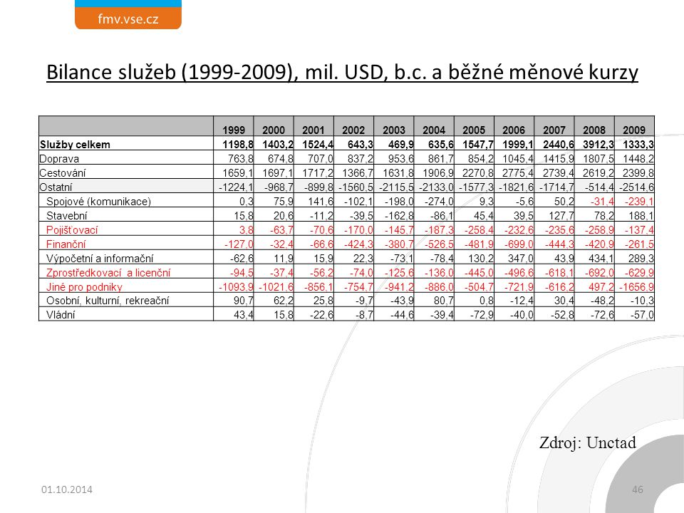 Bilance služeb (1999-2009), mil.USD, b.c.