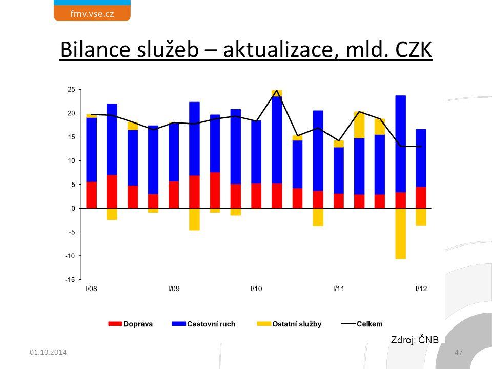 Bilance služeb – aktualizace, mld. CZK Zdroj: ČNB 01.10.201447