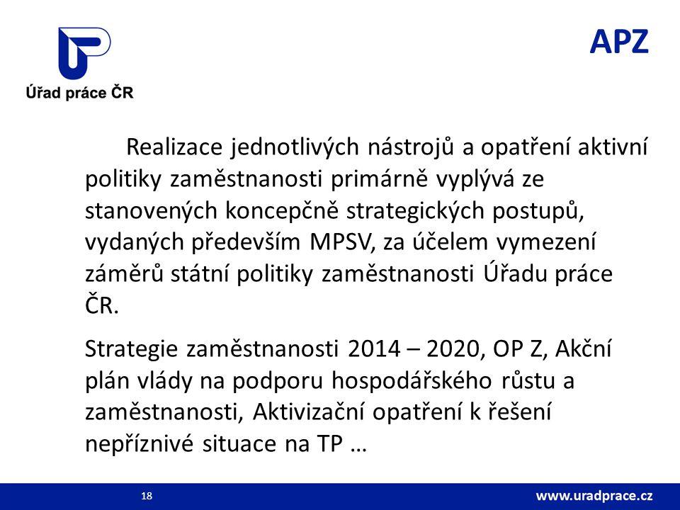 APZ Realizace jednotlivých nástrojů a opatření aktivní politiky zaměstnanosti primárně vyplývá ze stanovených koncepčně strategických postupů, vydaných především MPSV, za účelem vymezení záměrů státní politiky zaměstnanosti Úřadu práce ČR.