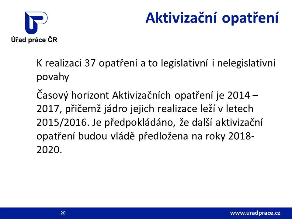 Aktivizační opatření K realizaci 37 opatření a to legislativní i nelegislativní povahy Časový horizont Aktivizačních opatření je 2014 – 2017, přičemž jádro jejich realizace leží v letech 2015/2016.