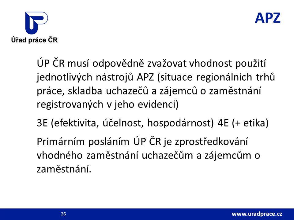 APZ ÚP ČR musí odpovědně zvažovat vhodnost použití jednotlivých nástrojů APZ (situace regionálních trhů práce, skladba uchazečů a zájemců o zaměstnání registrovaných v jeho evidenci) 3E (efektivita, účelnost, hospodárnost) 4E (+ etika) Primárním posláním ÚP ČR je zprostředkování vhodného zaměstnání uchazečům a zájemcům o zaměstnání.