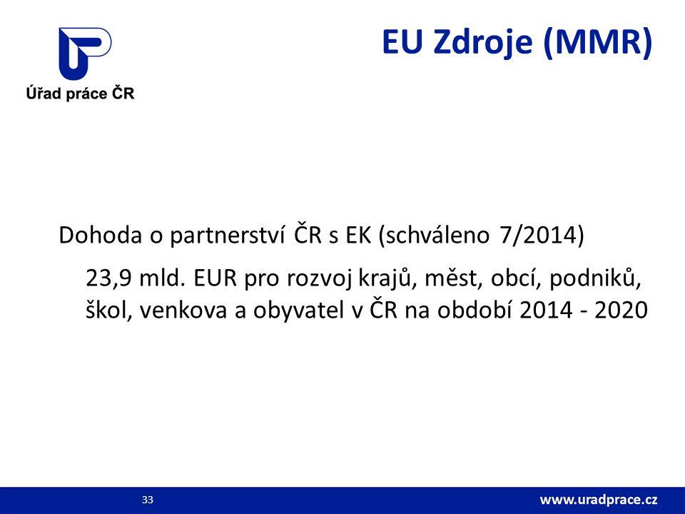 EU Zdroje (MMR) Dohoda o partnerství ČR s EK (schváleno 7/2014) 23,9 mld. EUR pro rozvoj krajů, měst, obcí, podniků, škol, venkova a obyvatel v ČR na