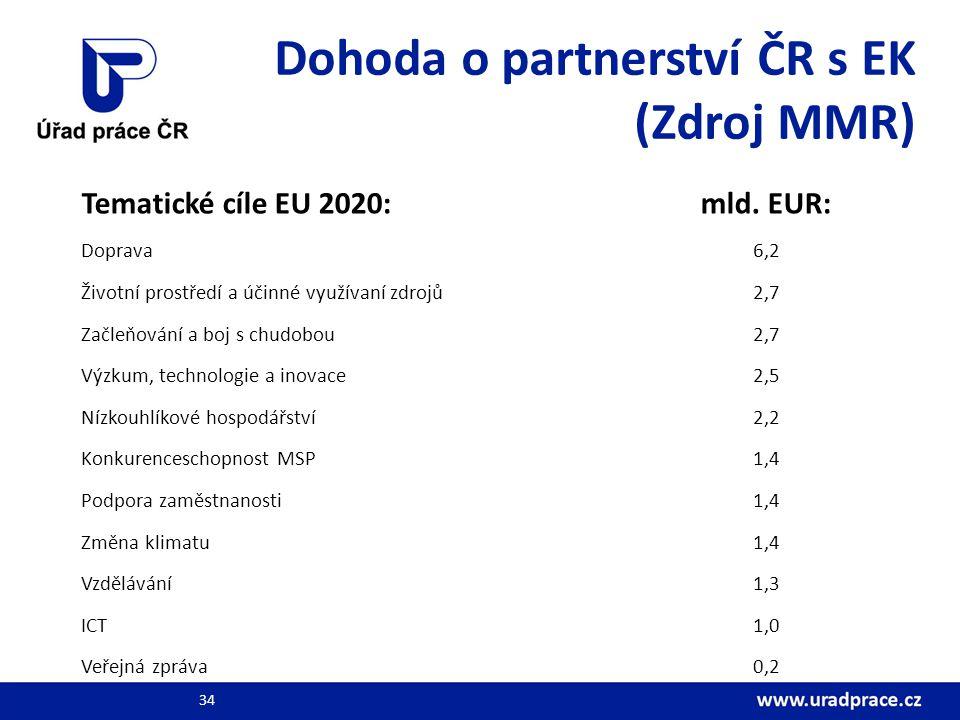 Dohoda o partnerství ČR s EK (Zdroj MMR) Tematické cíle EU 2020: mld. EUR: Doprava6,2 Životní prostředí a účinné využívaní zdrojů2,7 Začleňování a boj