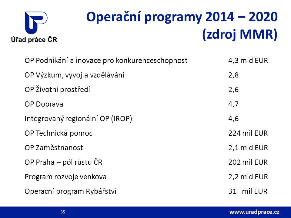 Operační programy 2014 – 2020 (zdroj MMR) OP Podnikání a inovace pro konkurenceschopnost4,3 mld EUR OP Výzkum, vývoj a vzdělávání2,8 OP Životní prostředí2,6 OP Doprava4,7 Integrovaný regionální OP (IROP)4,6 OP Technická pomoc224 mil EUR OP Zaměstnanost2,1 mld EUR OP Praha – pól růstu ČR202 mil EUR Program rozvoje venkova2,2 mld EUR Operační program Rybářství31 mil EUR 35