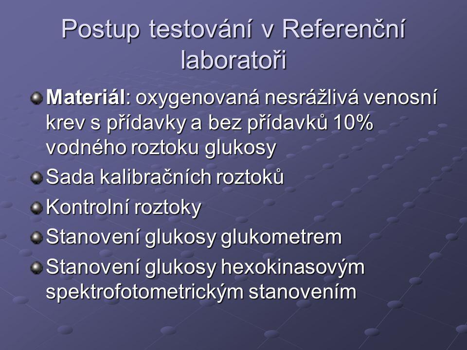 Postup testování v Referenční laboratoři Materiál: oxygenovaná nesrážlivá venosní krev s přídavky a bez přídavků 10% vodného roztoku glukosy Sada kalibračních roztoků Kontrolní roztoky Stanovení glukosy glukometrem Stanovení glukosy hexokinasovým spektrofotometrickým stanovením