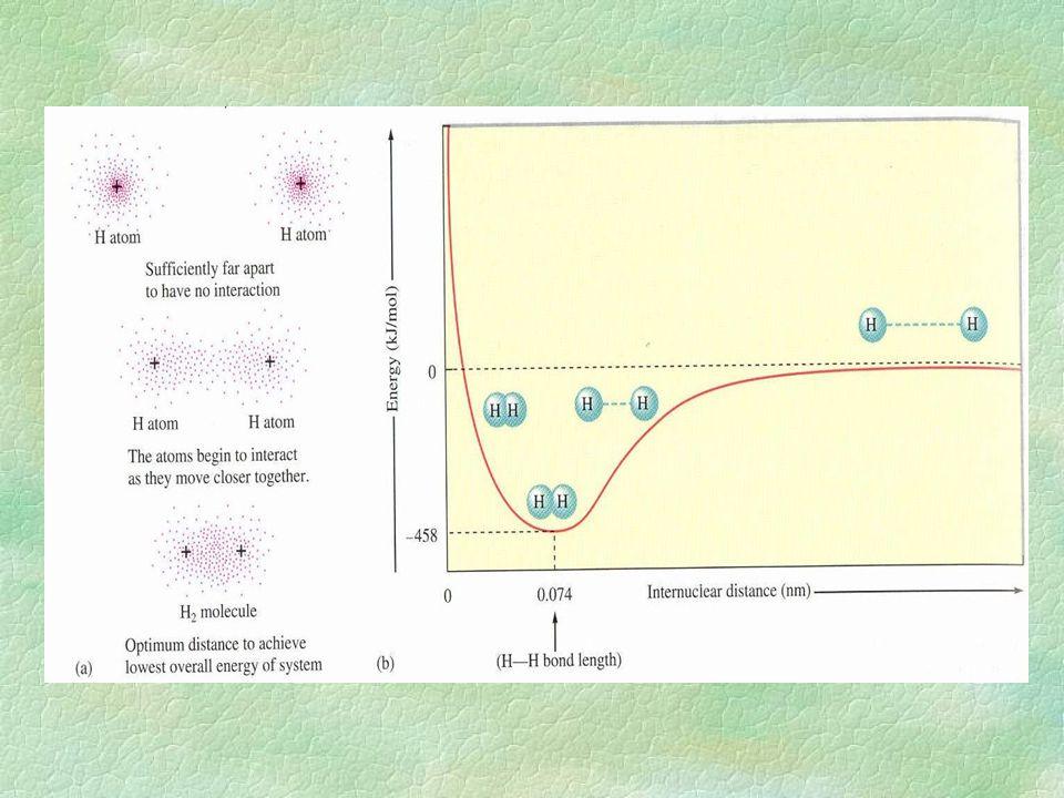 Hybridizace §vznik nových orbitalů §energetické sjednocení