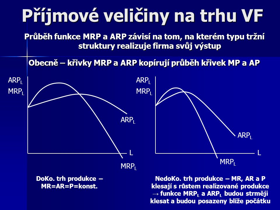 Příjmové veličiny na trhu VF Příjem z mezního produktu VF (MRP VF ): říká o kolik se změní příjem, pokud se díky zapojení dodatečné jednotky VF změní