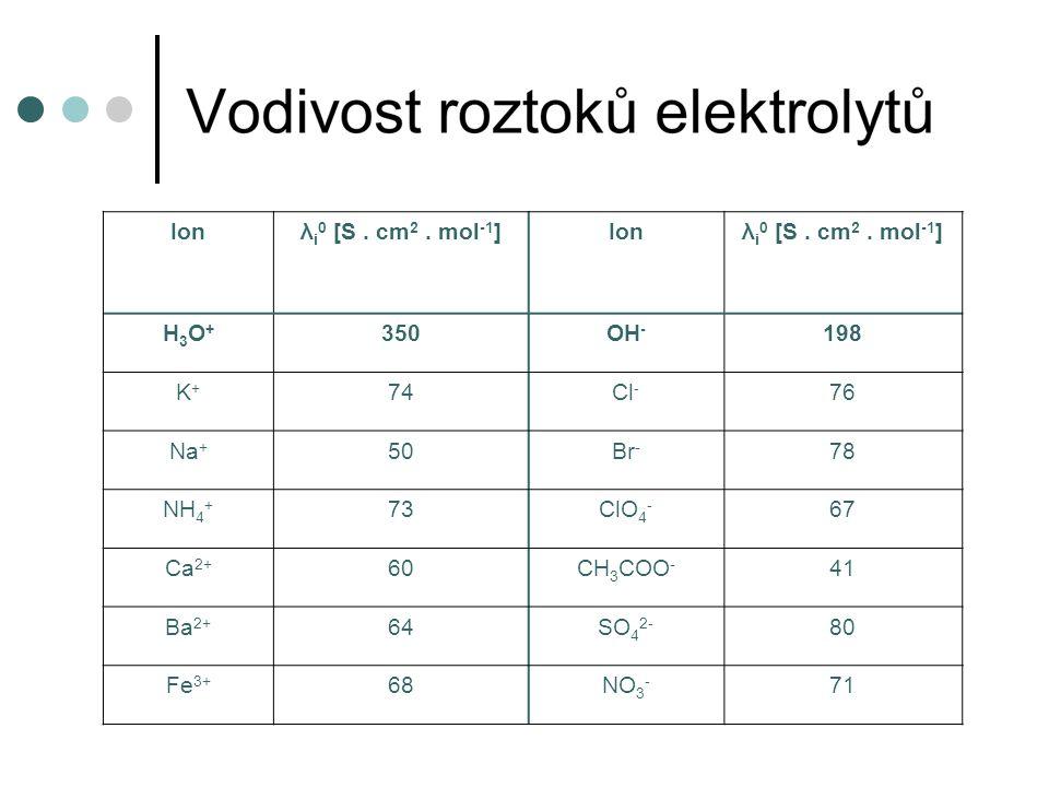 Ionλ i 0 [S. cm 2. mol -1 ]Ionλ i 0 [S. cm 2.