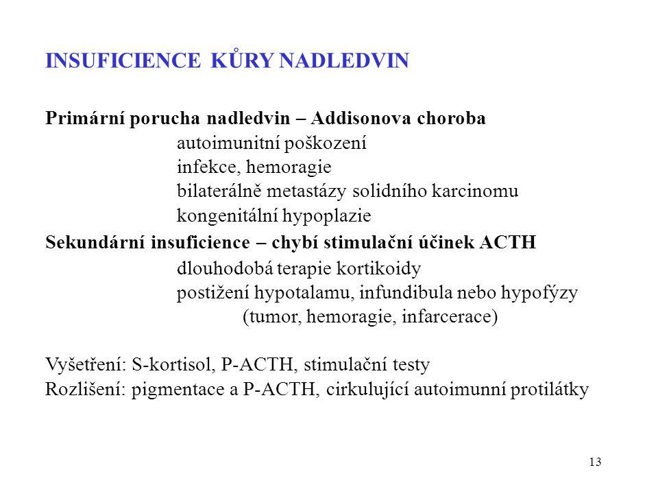 13 INSUFICIENCE KŮRY NADLEDVIN Primární porucha nadledvin – Addisonova choroba autoimunitní poškození infekce, hemoragie bilaterálně metastázy solidního karcinomu kongenitální hypoplazie Sekundární insuficience – chybí stimulační účinek ACTH dlouhodobá terapie kortikoidy postižení hypotalamu, infundibula nebo hypofýzy (tumor, hemoragie, infarcerace) Vyšetření: S-kortisol, P-ACTH, stimulační testy Rozlišení: pigmentace a P-ACTH, cirkulující autoimunní protilátky