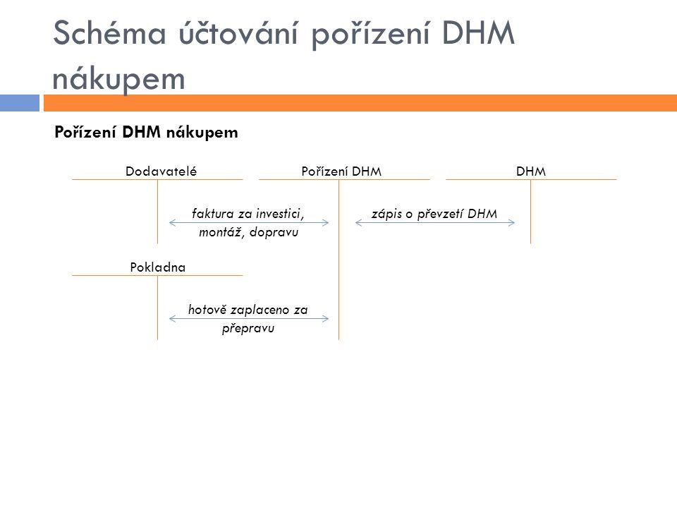 Schéma účtování pořízení DHM nákupem Pořízení DHM nákupem DodavateléPořízení DHMDHM Pokladna zápis o převzetí DHMfaktura za investici, montáž, dopravu hotově zaplaceno za přepravu