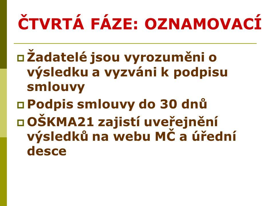 OSTATNÍ  Žádost o změnu schvaluje RMČ, podání na OŠKMA21  Vyúčtování do 2 měsíců od ukončení realizace projektu, nejpozději do 15.